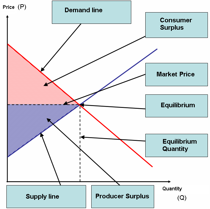 Consumer producer surplus
