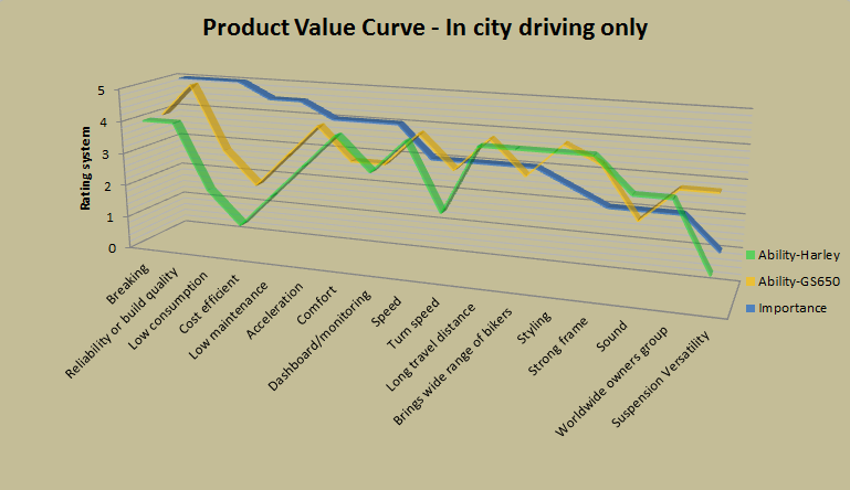 Compiling an analysis of whats important to a customer will give you their value curve.